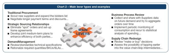 Main levers types and examples