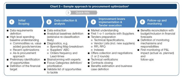 Sample approach to procurement optimization