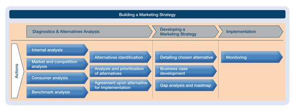 Building a marketing stategy