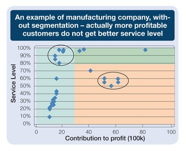 Example of manufacturing company without segmentation