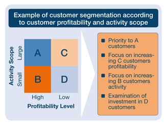 Example of customer segmentation
