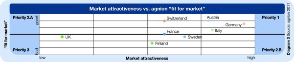 Market attractiveness vs. agnion