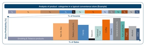 Product categories in a typical convinience store