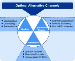 optimal alternative channels