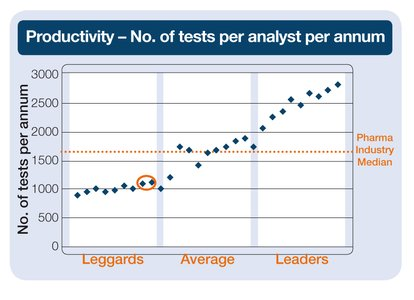 number of tests per analyst per annum