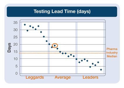 Testing lead time