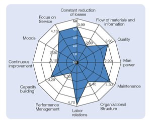 gaps in flow of materials and information; weak performance management