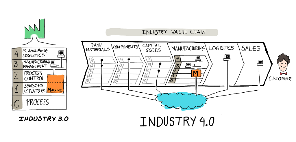 Industry 4.0 compared to industry 3.0