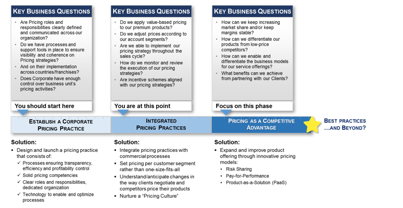 key_business_questions