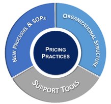 pricing_practices