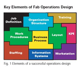 key elemnts of fab operations design