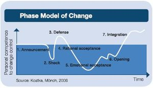 Phase model of change