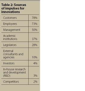 Sources of impulses for innovation