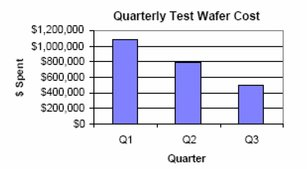 Quarterly test wafer cost