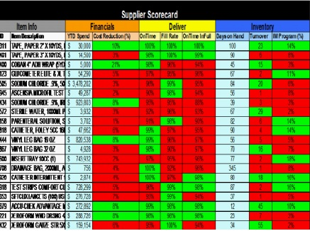 Supplier scorecard