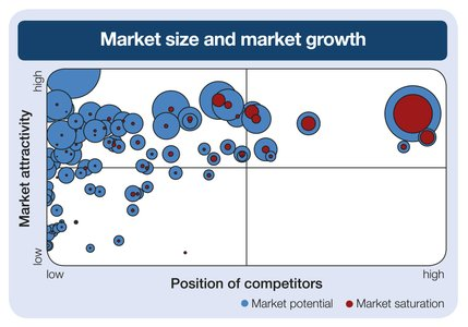 Market sie and Market growth