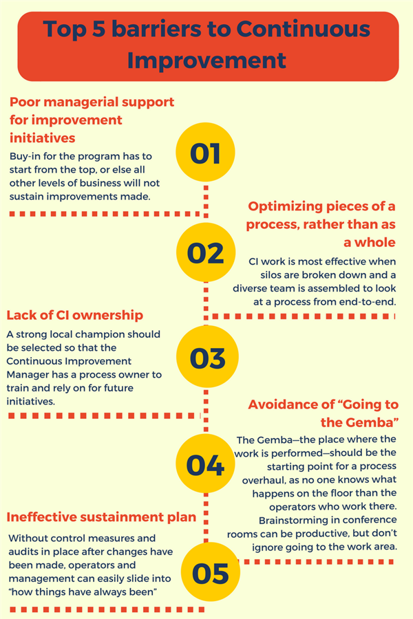5 barriers to continuous improvement - infographics