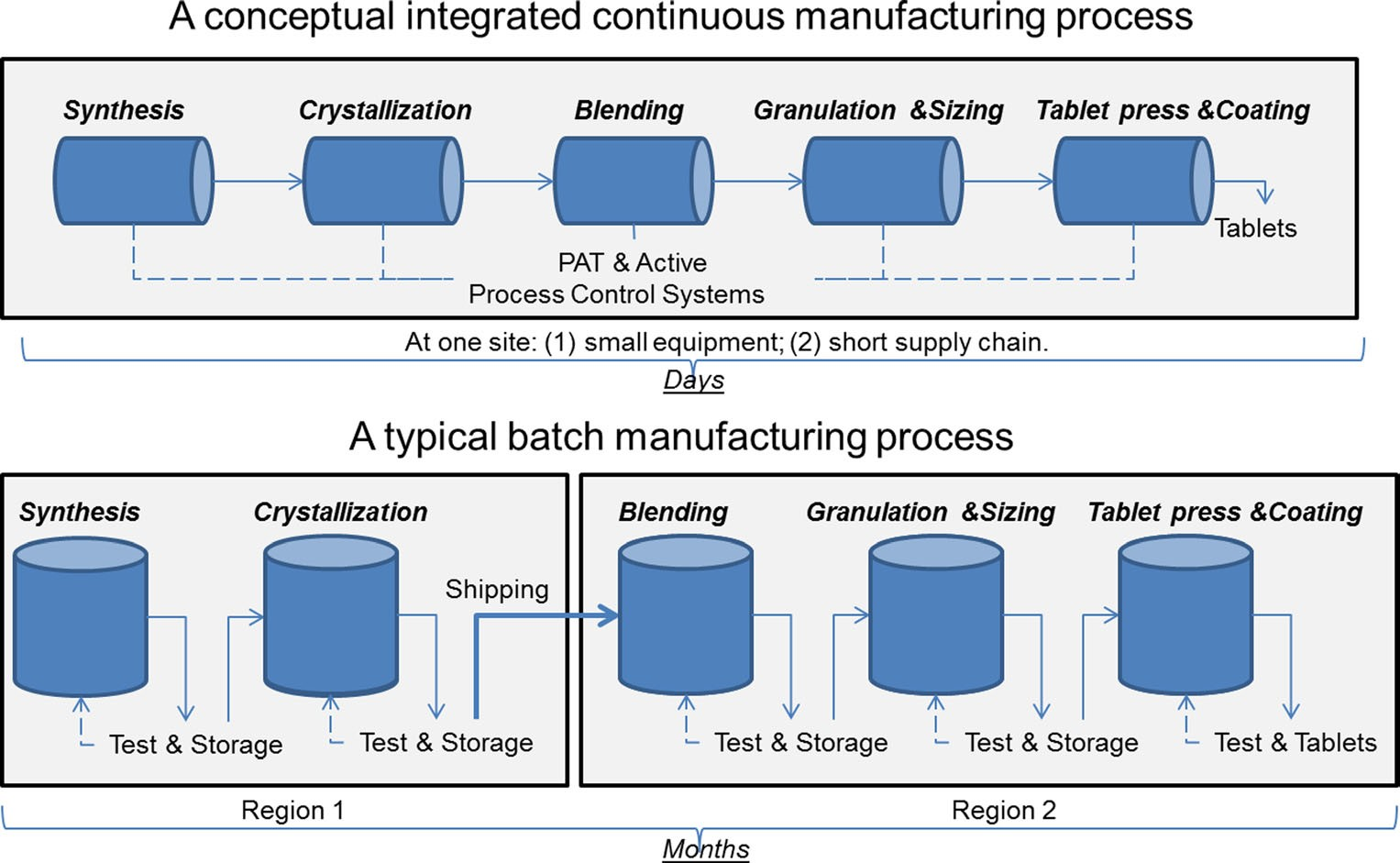 Batch manufacturing vs. continuous manufacturing in pharma