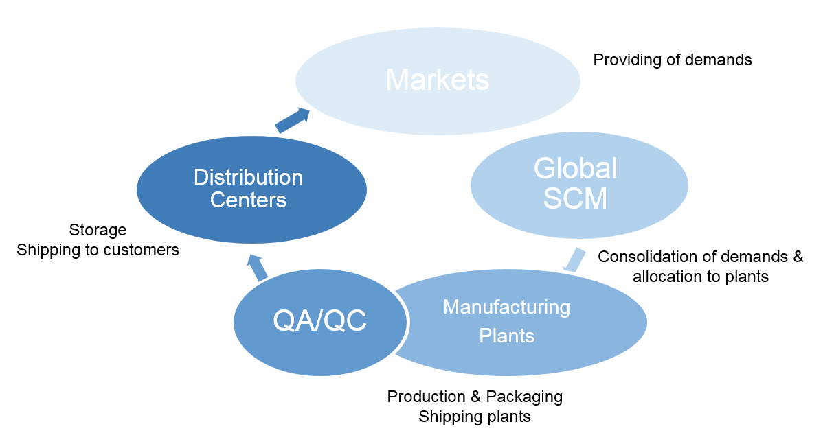 the path of supply chain
