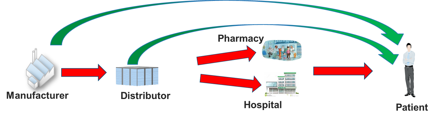 Supply chain in Pharma - workflow