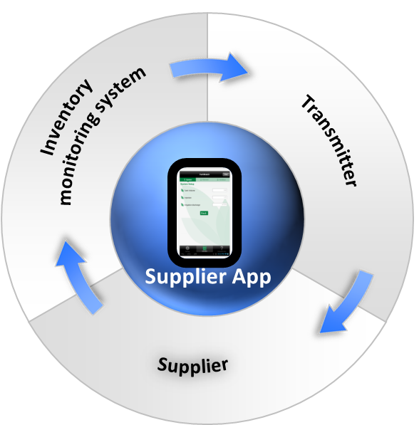 supplier app workflow